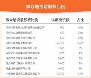 微众银行融资12亿估值320亿 股权结构及高管曝光